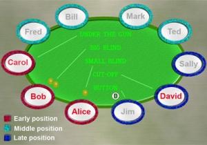 Urutan Posisi Dalam Permainan Poker